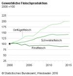Gewerbliche Fleischproduktion, Copyright: Statistisches Bundesamt, Wiesbaden 2016