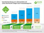 Umsatzentwicklung von Lebensmittel mit Ohne Gentechnik-Siegel nach Produktbereichen von 2017 bis 2020. © 2020, Verband Lebensmittel ohne Gentechnik e.V. (VLOG)